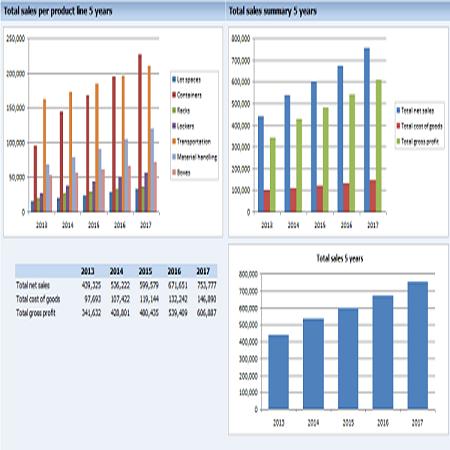revenue estimations