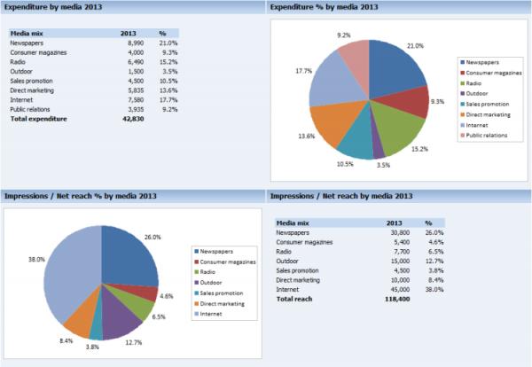 mediaplan dashboard